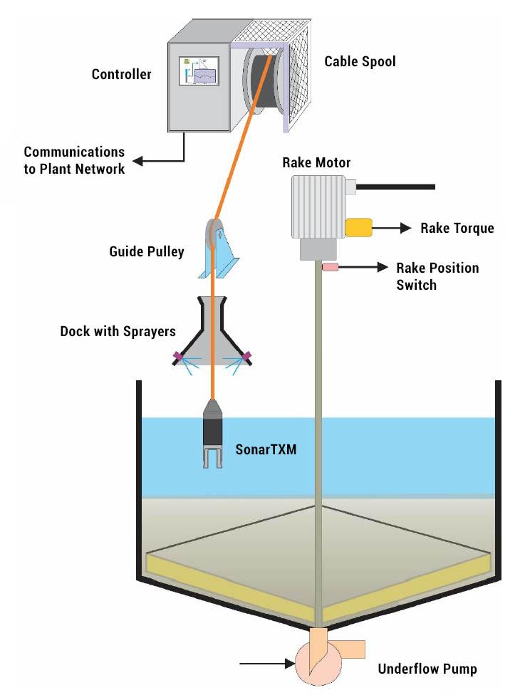Mud Level Measurement & Control