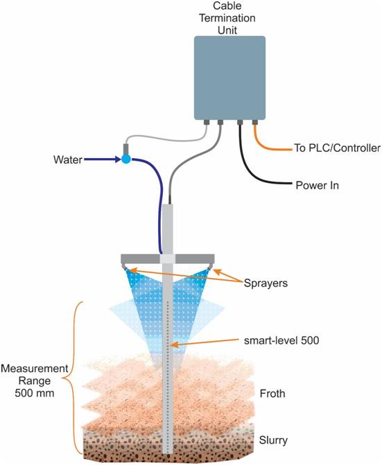 Cable termination unit smart-level 500